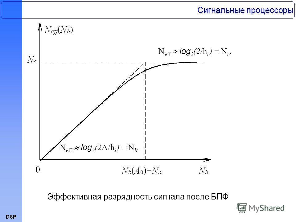 DSP Эффективная разрядность сигнала после БПФ N eff log 2 (2A/h x ) = N b. N eff log 2 (2/h c ) = N c. Сигнальные процессоры