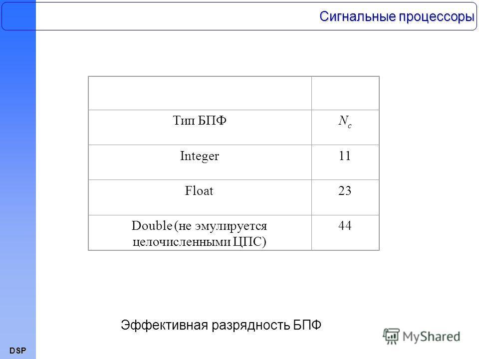 DSP Тип БПФNcNc Integer11 Float23 Double (не эмулируется целочисленными ЦПС) 44 Эффективная разрядность БПФ Сигнальные процессоры