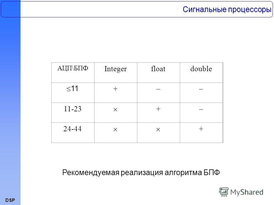 DSP АЦП\БПФ Integerfloatdouble 11 +–– 11-23 +– 24-44 + Рекомендуемая реализация алгоритма БПФ Сигнальные процессоры