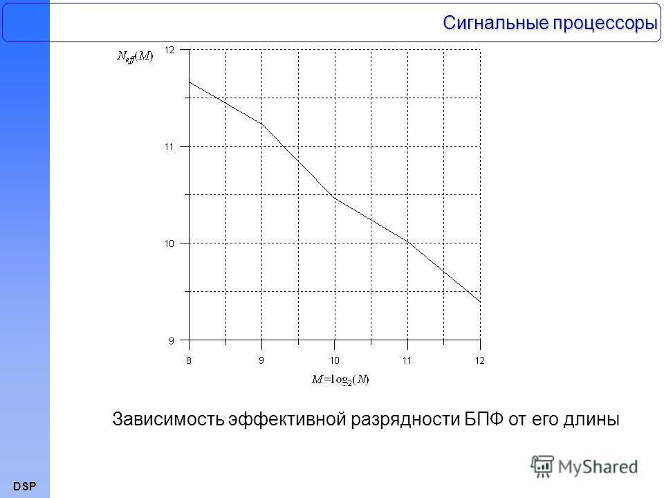 DSP Зависимость эффективной разрядности БПФ от его длины Сигнальные процессоры