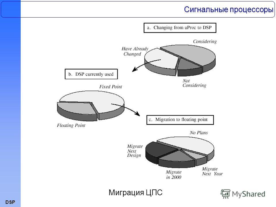 DSP Миграция ЦПС Сигнальные процессоры