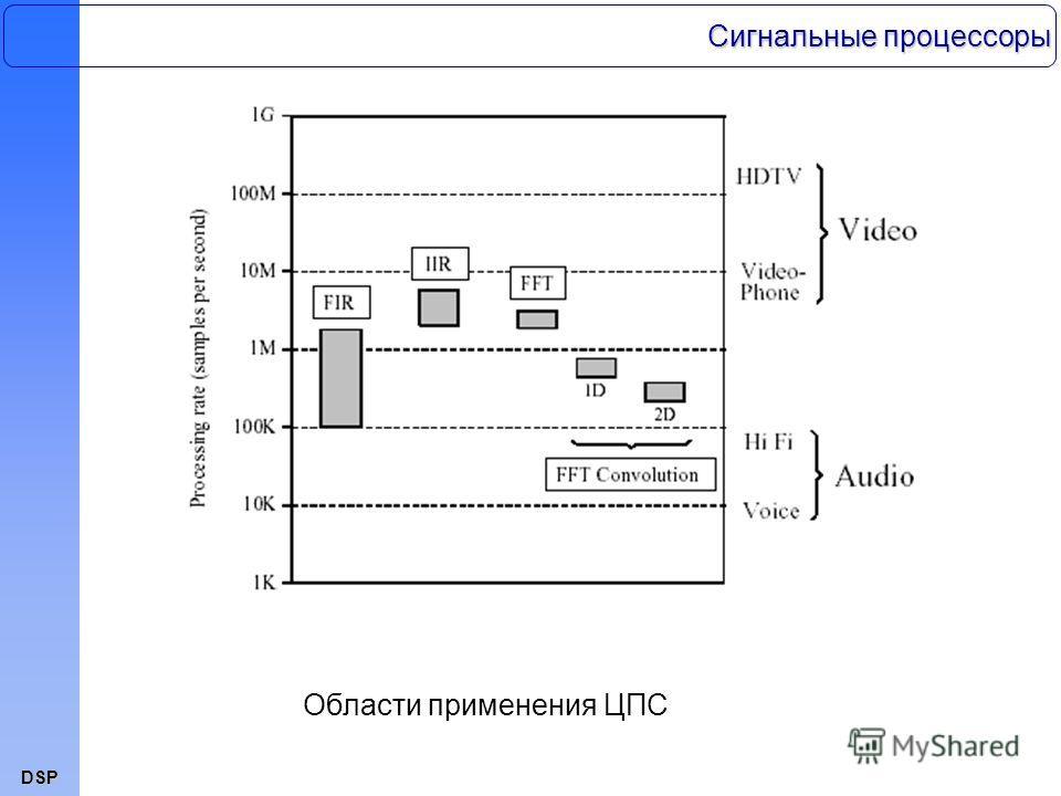 DSP Области применения ЦПС Сигнальные процессоры