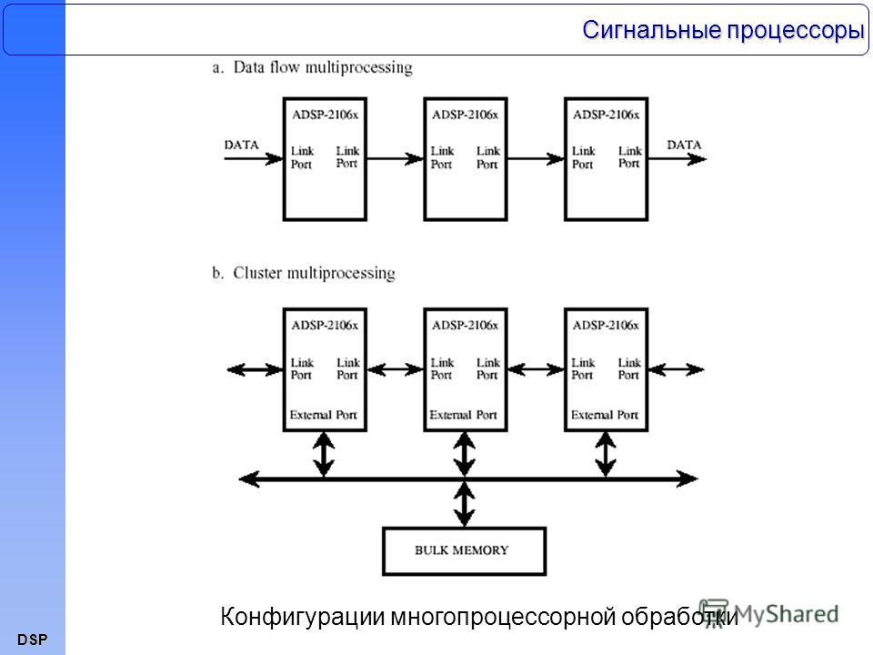 DSP Конфигурации многопроцессорной обработки Сигнальные процессоры