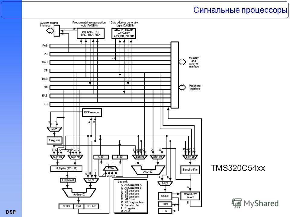 DSP TMS320C54xx Сигнальные процессоры