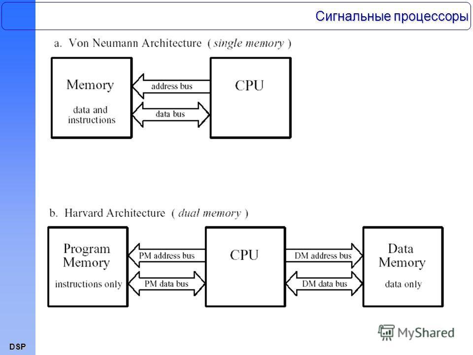 DSP Сигнальные процессоры