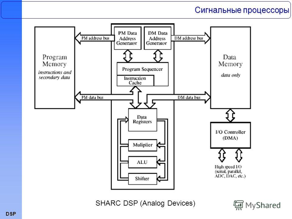 DSP SHARC DSP (Analog Devices) Сигнальные процессоры