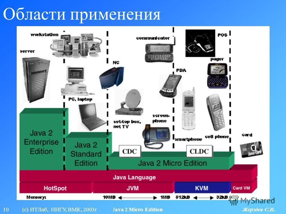 10 (с) ИТЛаб, ННГУ, ВМК, 2003г Java 2 Micro Edition Жерздев С.В. Области применения