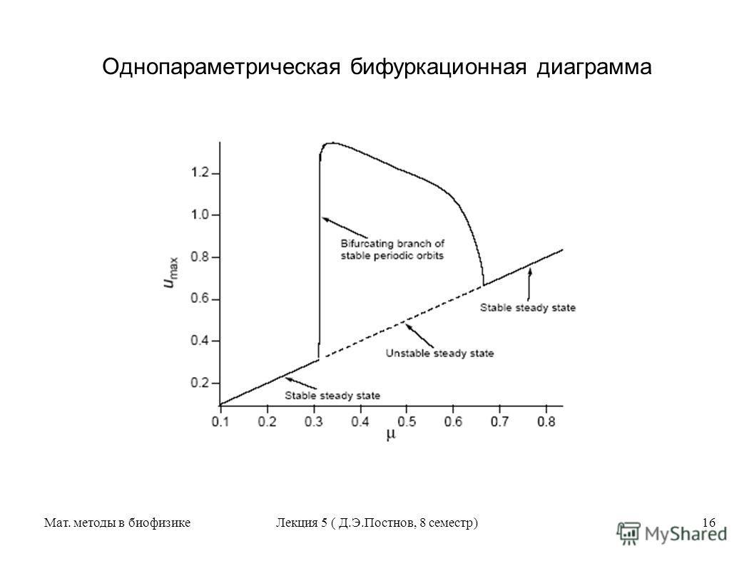 Мат. методы в биофизикеЛекция 5 ( Д.Э.Постнов, 8 семестр)16 Однопараметрическая бифуркационная диаграмма