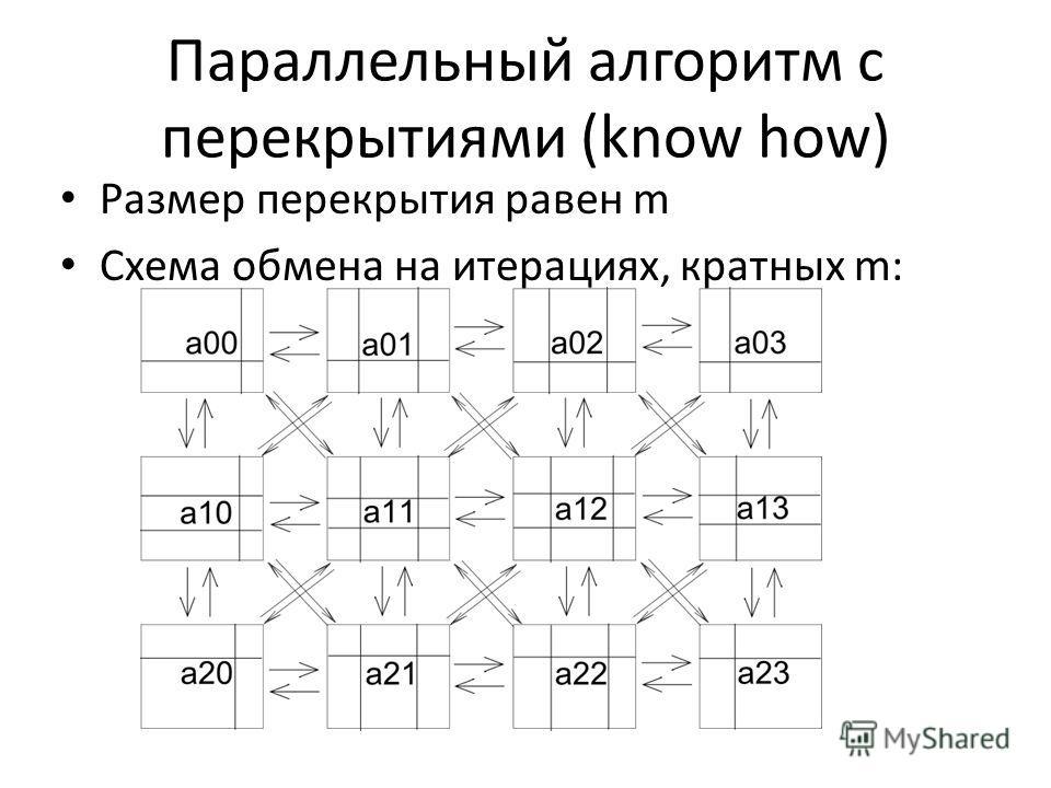 Параллельный алгоритм с перекрытиями (know how) Размер перекрытия равен m Схема обмена на итерациях, кратных m:
