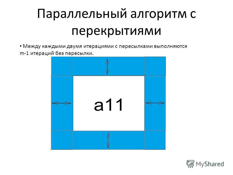 Параллельный алгоритм с перекрытиями Между каждыми двумя итерациями с пересылками выполняются m-1 итераций без пересылки.
