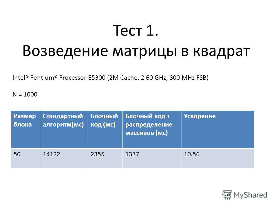 Тест 1. Возведение матрицы в квадрат Intel® Pentium® Processor E5300 (2M Cache, 2.60 GHz, 800 MHz FSB) N = 1000 Размер блока Стандартный алгоритм(мс) Блочный код (мс) Блочный код + распределение массивов (мс) Ускорение 50141222355133710.56