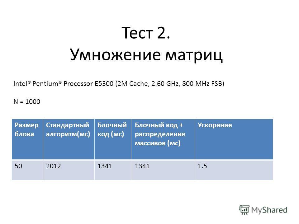 Тест 2. Умножение матриц Intel® Pentium® Processor E5300 (2M Cache, 2.60 GHz, 800 MHz FSB) N = 1000 Размер блока Стандартный алгоритм(мс) Блочный код (мс) Блочный код + распределение массивов (мс) Ускорение 5020121341 1.5