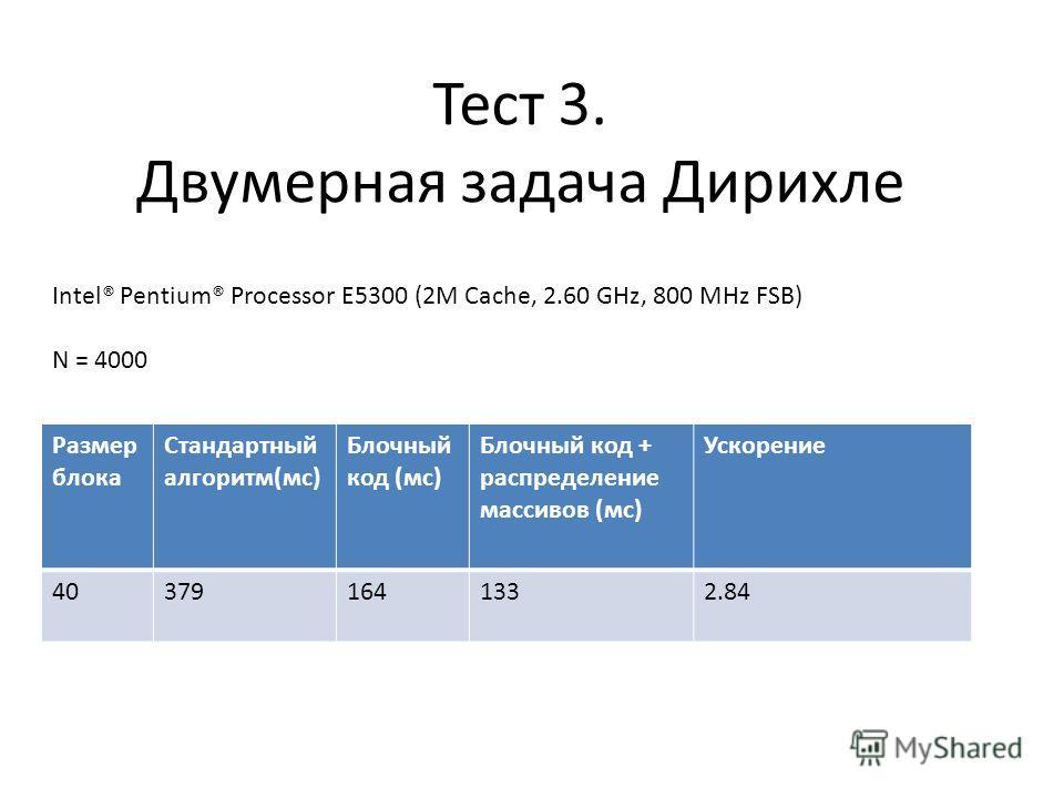 Тест 3. Двумерная задача Дирихле Intel® Pentium® Processor E5300 (2M Cache, 2.60 GHz, 800 MHz FSB) N = 4000 Размер блока Стандартный алгоритм(мс) Блочный код (мс) Блочный код + распределение массивов (мс) Ускорение 40403791641332.84