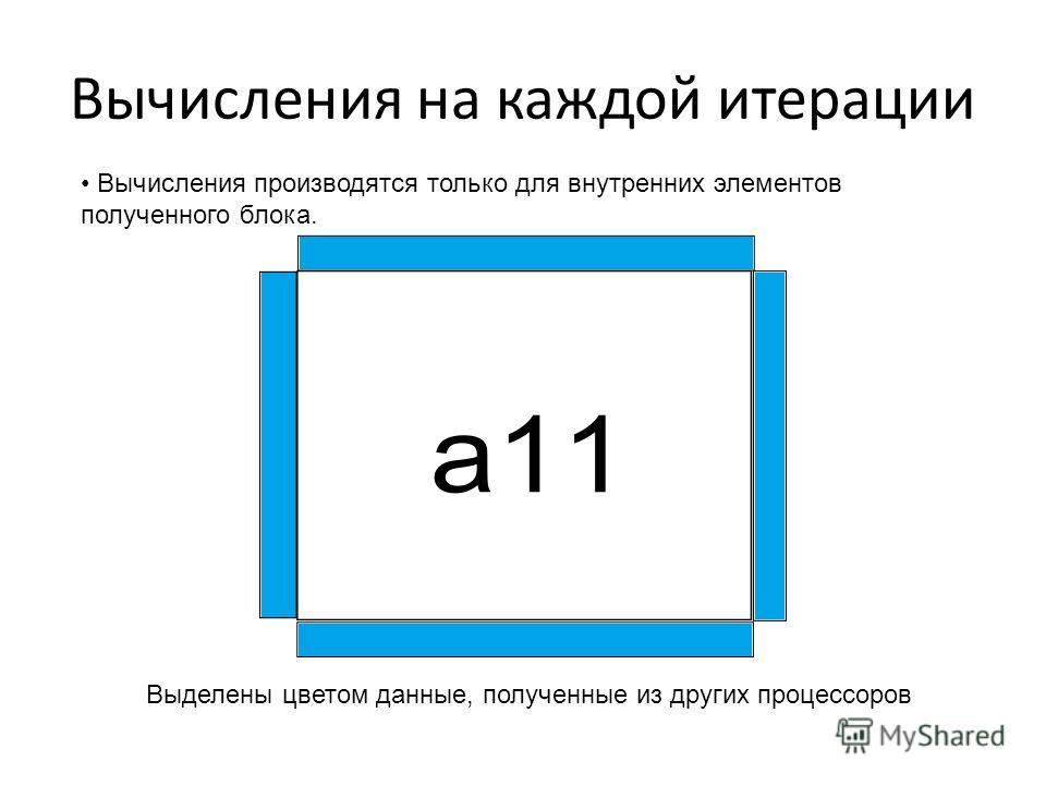 Вычисления на каждой итерации Вычисления производятся только для внутренних элементов полученного блока. Выделены цветом данные, полученные из других процессоров