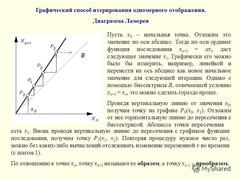 Графический способ итерирования одномерного отображения. Диаграмма Ламерея Пусть x 0 – начальная точка. Отложим это значение по оси абсцисс. Тогда по оси ординат функция последования x n+1 = ax n даст следующее значение x 1. Графически его можно было