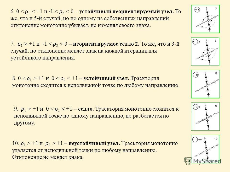 6. 0 < 1 < +1 и -1 < 2 < 0 – устойчивый неориентируемый узел. То же, что и 5-й случай, но по одному из собственных направлений отклонение монотонно убывает, не изменяя своего знака. 7. 1 > +1 и -1 < 2 < 0 – неориентируемое седло 2. То же, что и 3-й с