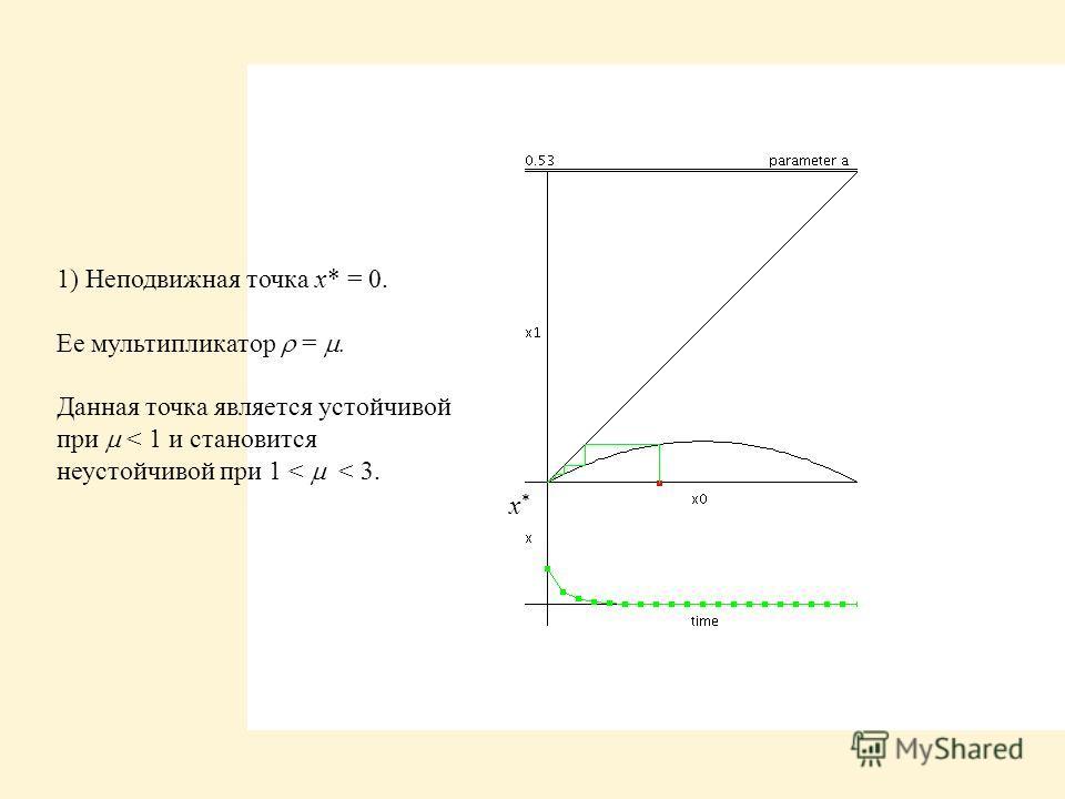 x*x* 1) Неподвижная точка x* = 0. Ее мультипликатор =. Данная точка является устойчивой при < 1 и становится неустойчивой при 1 < < 3.