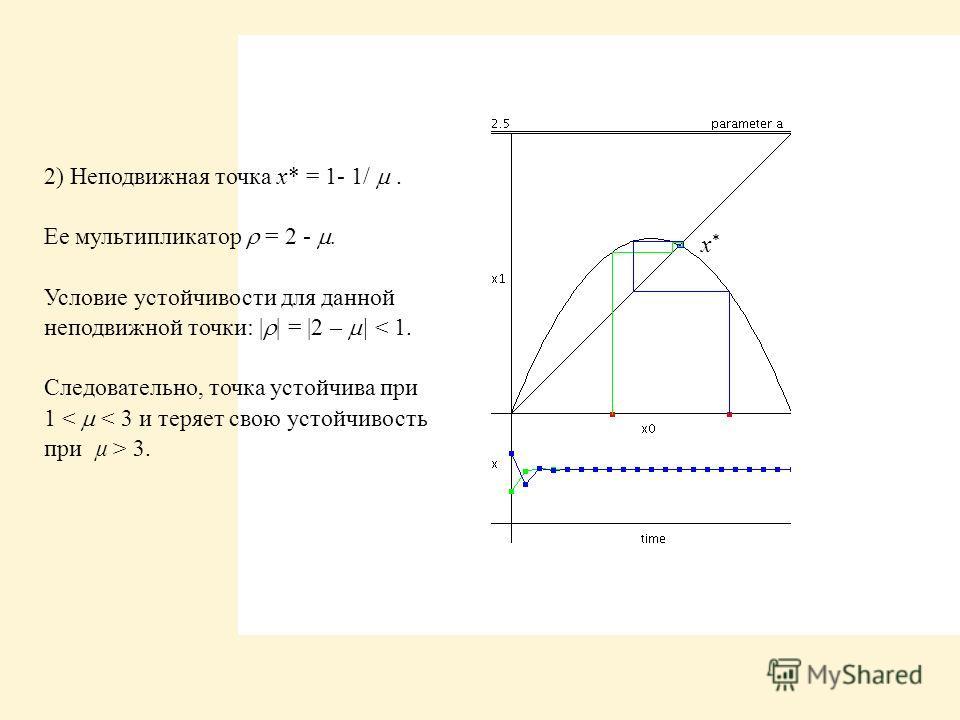 x*x* 2) Неподвижная точка x* = 1- 1/. Ее мультипликатор = 2 -. Условие устойчивости для данной неподвижной точки:     =  2 –   < 1. Следовательно, точка устойчива при 1 3.