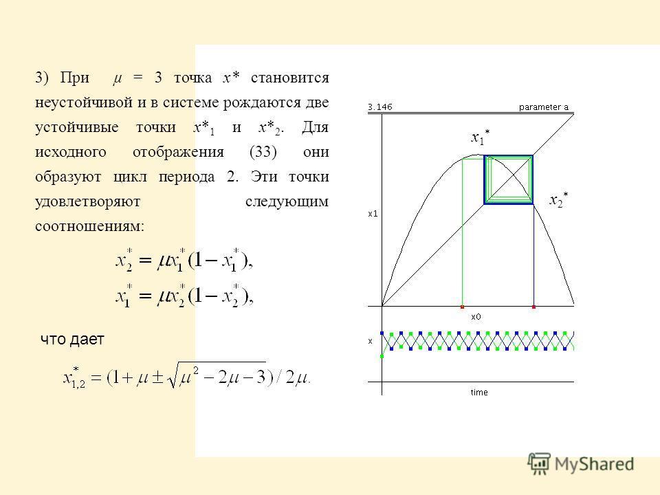 x1*x1* x2*x2* 3) При µ = 3 точка x* становится неустойчивой и в системе рождаются две устойчивые точки x* 1 и x* 2. Для исходного отображения (33) они образуют цикл периода 2. Эти точки удовлетворяют следующим соотношениям: что дает