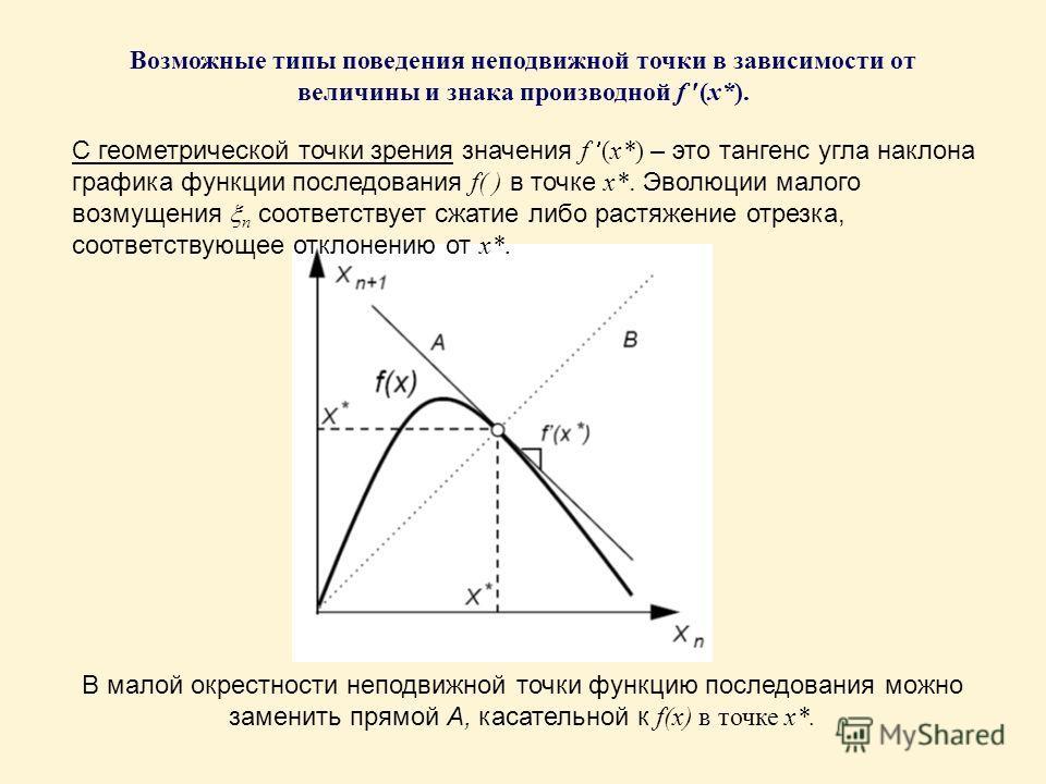 Возможные типы поведения неподвижной точки в зависимости от величины и знака производной f (x*). С геометрической точки зрения значения f (x*) – это тангенс угла наклона графика функции последования f( ) в точке x*. Эволюции малого возмущения n соотв