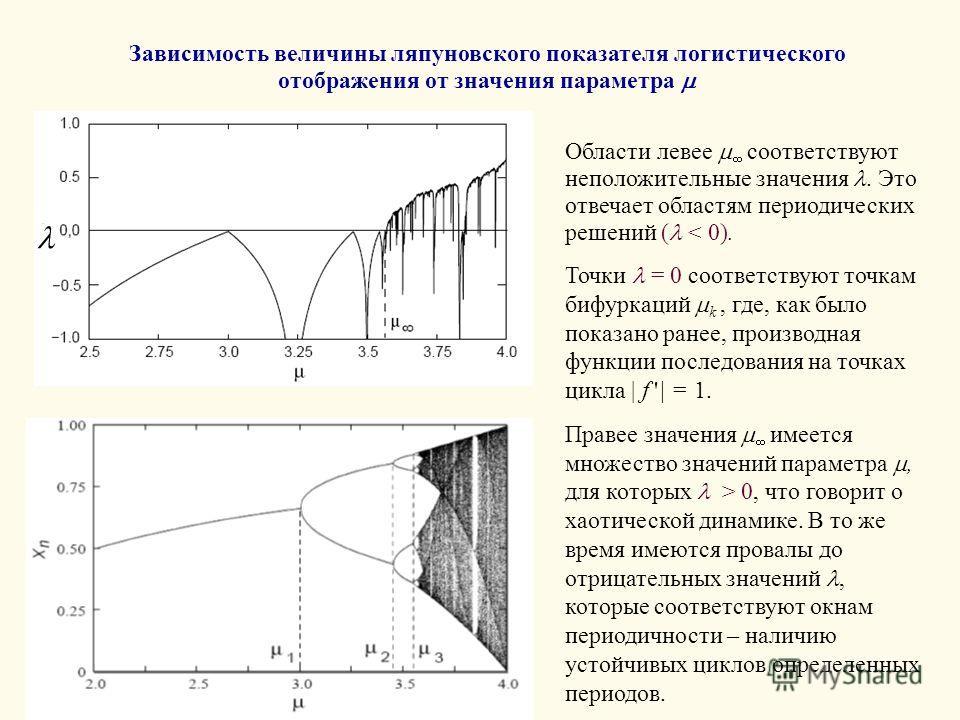 Зависимость величины ляпуновского показателя логистического отображения от значения параметра Области левее соответствуют неположительные значения. Это отвечает областям периодических решений ( < 0). Точки = 0 соответствуют точкам бифуркаций k, где,