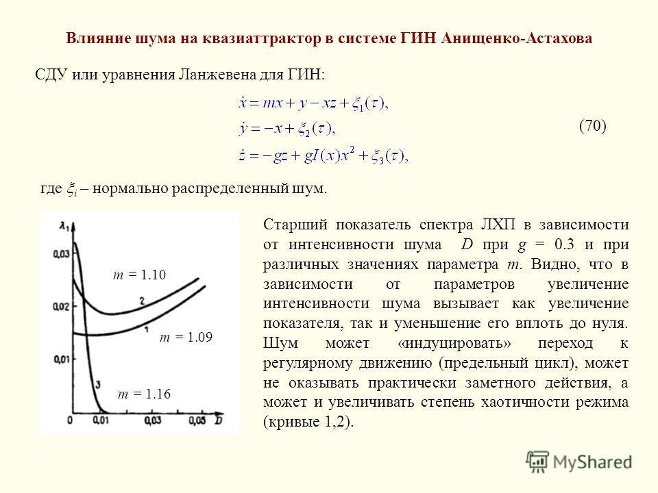 Влияние шума на квазиаттрактор в системе ГИН Анищенко-Астахова СДУ или уравнения Ланжевена для ГИН: (70) где i – нормально распределенный шум. m = 1.16 m = 1.10 m = 1.09 Старший показатель спектра ЛХП в зависимости от интенсивности шума D при g = 0.3