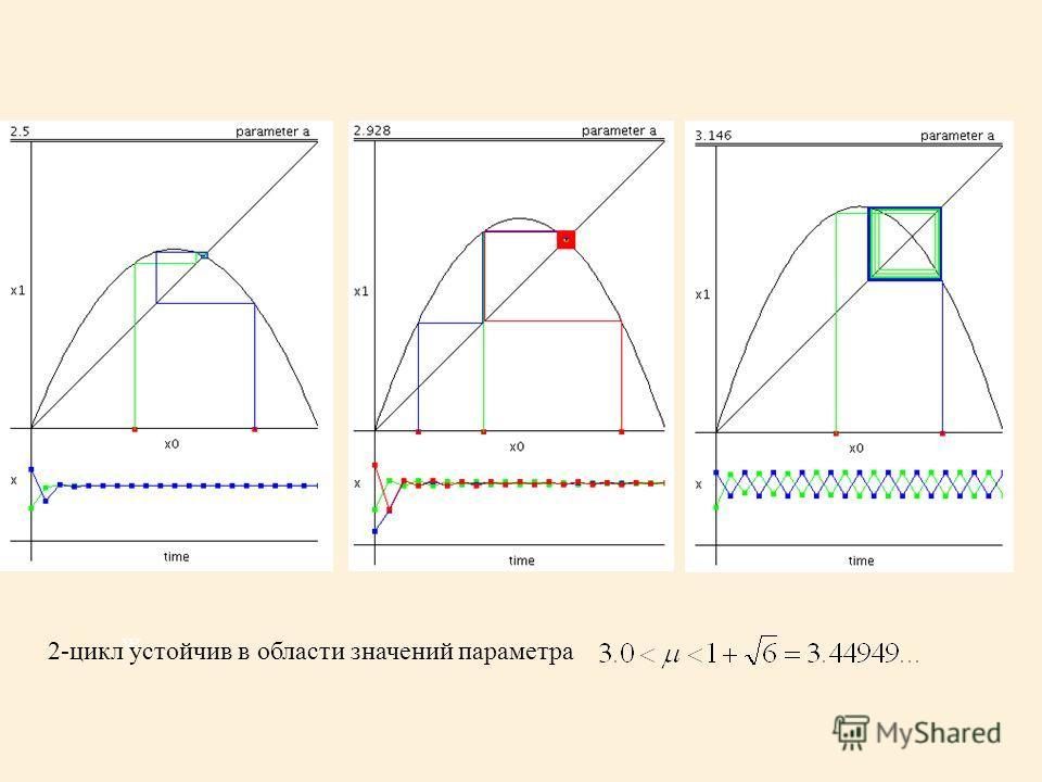 w 2-цикл устойчив в области значений параметра