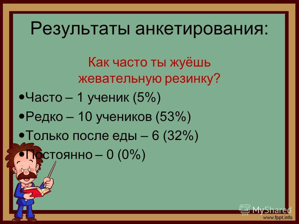 Результаты анкетирования: Как часто ты жуёшь жевательную резинку? Часто – 1 ученик (5%) Редко – 10 учеников (53%) Только после еды – 6 (32%) Постоянно – 0 (0%)