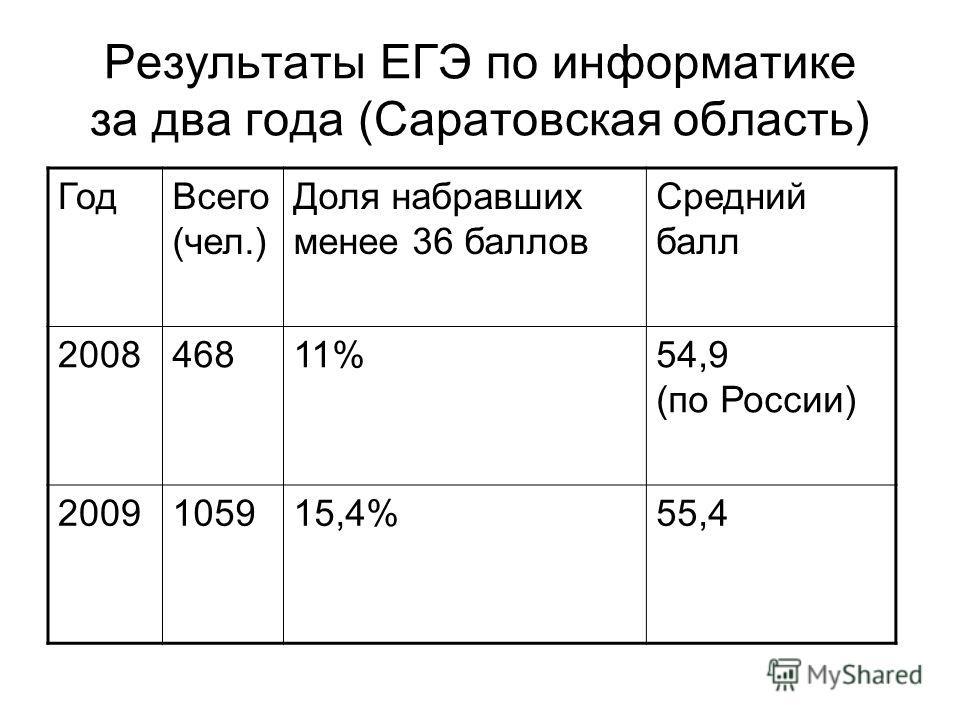 Результаты ЕГЭ по информатике за два года (Саратовская область) ГодВсего (чел.) Доля набравших менее 36 баллов Средний балл 200846811%54,9 (по России) 2009105915,4%55,4