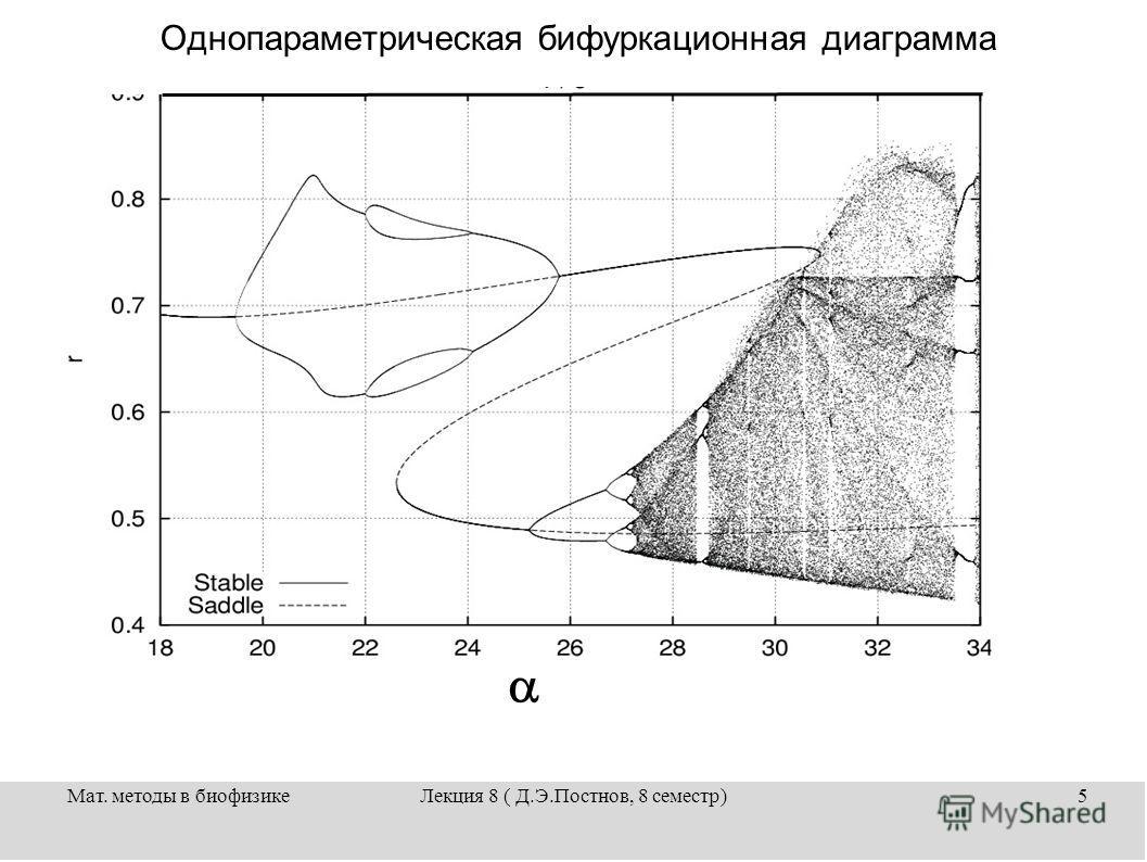 Мат. методы в биофизикеЛекция 8 ( Д.Э.Постнов, 8 семестр)5 Однопараметрическая бифуркационная диаграмма