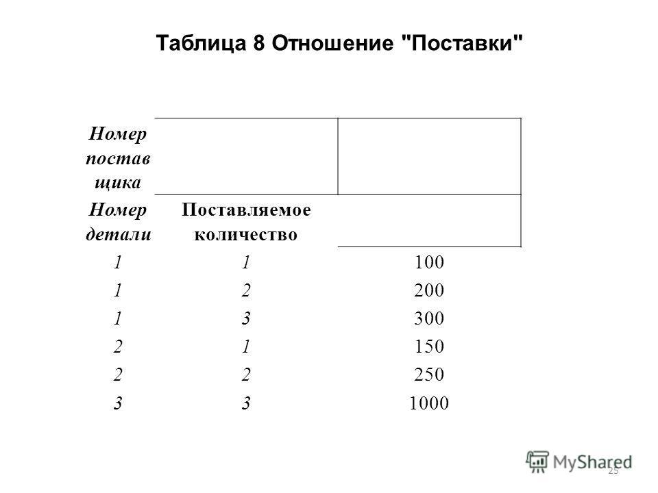 Номер постав щика Номер детали Поставляемое количество 11100 12200 13300 21150 22250 331000 Таблица 8 Отношение Поставки 25