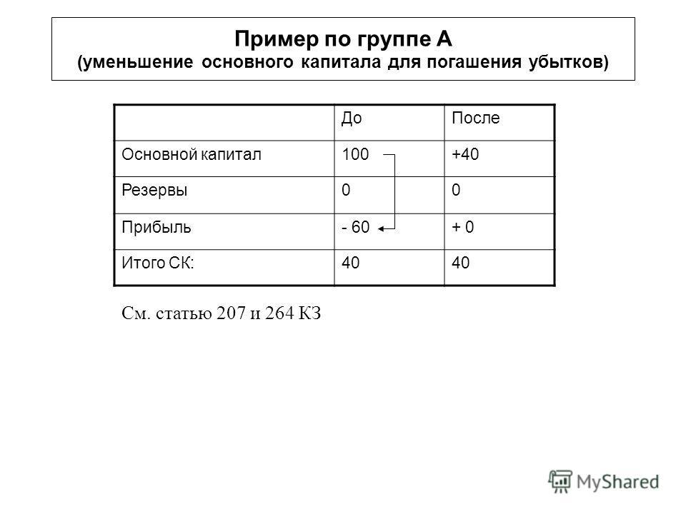 Пример по группе A (уменьшение основного капитала для погашения убытков) ДоПосле Основной капитал100+40 Резервы00 Прибыль- 60+ 0 Итого СК:40 См. статью 207 и 264 КЗ