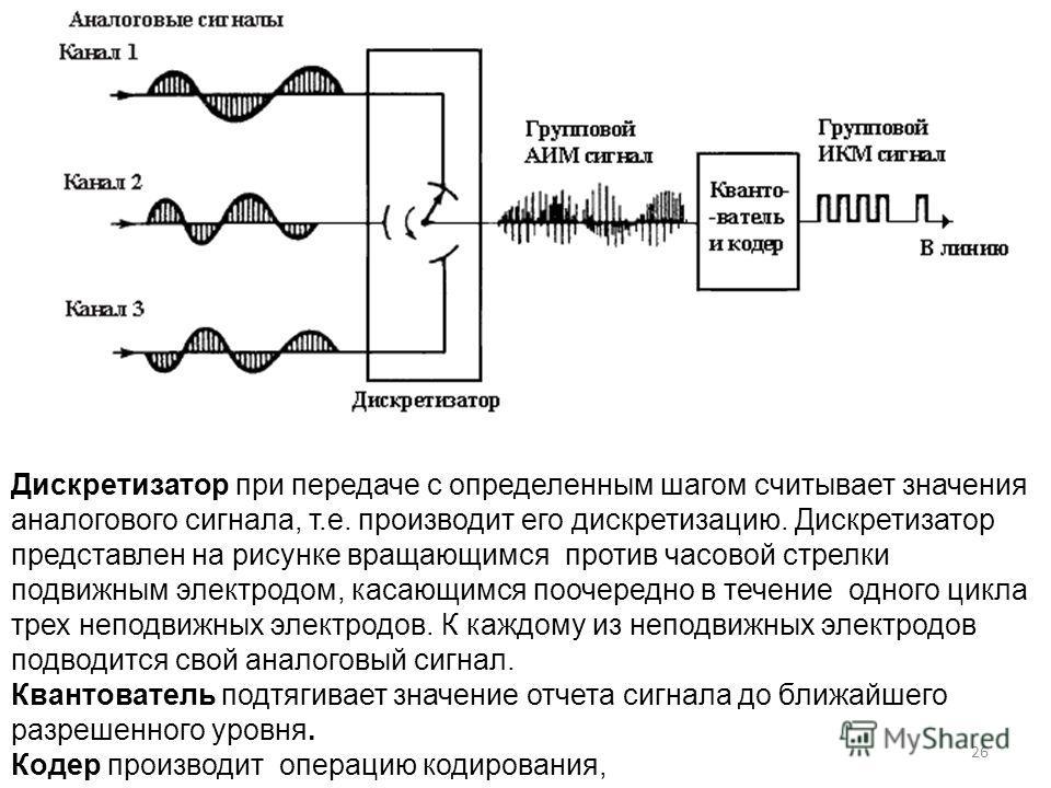 26 Дискретизатор при передаче с определенным шагом считывает значения аналогового сигнала, т.е. производит его дискретизацию. Дискретизатор представлен на рисунке вращающимся против часовой стрелки подвижным электродом, касающимся поочередно в течени