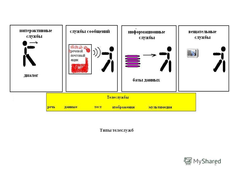 8 Типы телеслужб