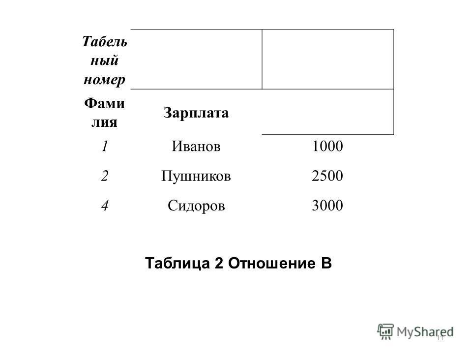 Табель ный номер Фами лия Зарплата 1Иванов1000 2Пушников2500 4Сидоров3000 Таблица 2 Отношение B 11