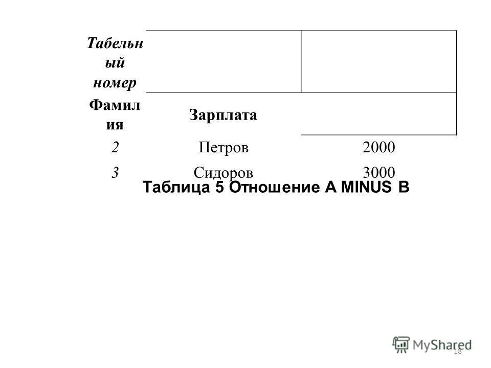 Табельн ый номер Фамил ия Зарплата 2Петров2000 3Сидоров3000 Таблица 5 Отношение A MINUS B 18