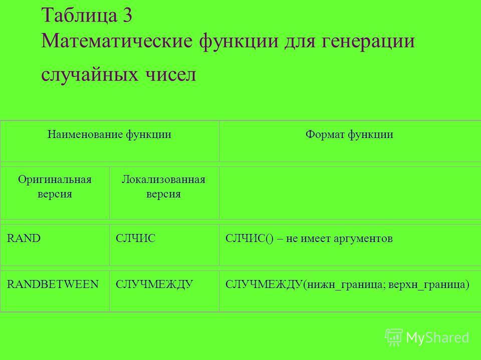 Таблица 3 Математические функции для генерации случайных чисел Наименование функцииФормат функции Оригинальная версия Локализованная версия RANDСЛЧИССЛЧИС() – не имеет аргументов RANDBETWEENСЛУЧМЕЖДУСЛУЧМЕЖДУ(нижн_граница; верхн_граница)