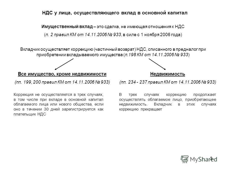 3 НДС у лица, осуществляющего вклад в основной капитал Имущественный вклад – это сделка, не имеющая отношения к НДС (п. 2 правил КМ от 14.11.2006 933, в силе с 1 ноября 2006 года) Все имущество, кроме недвижимости (пп. 199, 200 правил КМ от 14.11.200