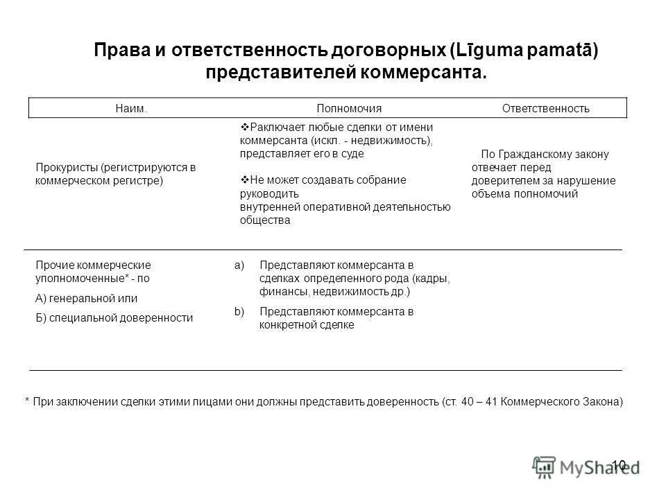 10 Права и ответственность договорных (Līguma pamatā) представителей коммерсанта. Наим.ПолномочияОтветственность Прокуристы (регистрируются в коммерческом регистре) Pаключает любые сделки от имени коммерсанта (искл. - недвижимость), представляет его