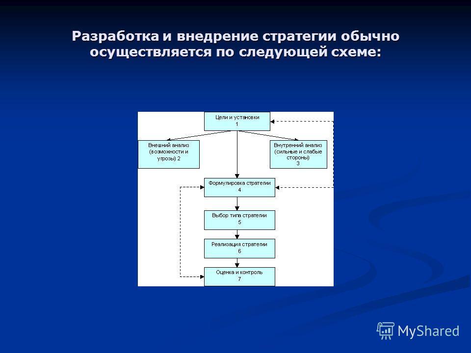 Разработка и внедрение стратегии обычно осуществляется по следующей схеме: