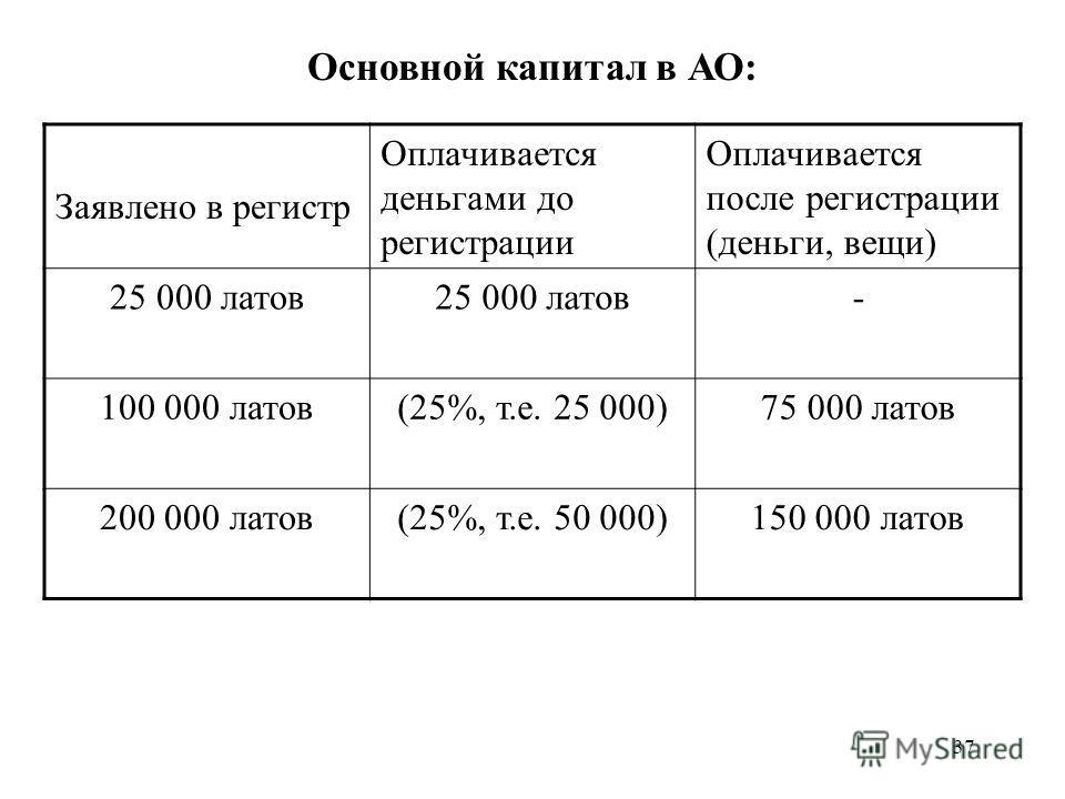 37 Основной капитал в АО: Заявлено в регистр Оплачивается деньгами до регистрации Оплачивается после регистрации (деньги, вещи) 25 000 латов - 100 000 латов(25%, т.е. 25 000)75 000 латов 200 000 латов(25%, т.е. 50 000)150 000 латов