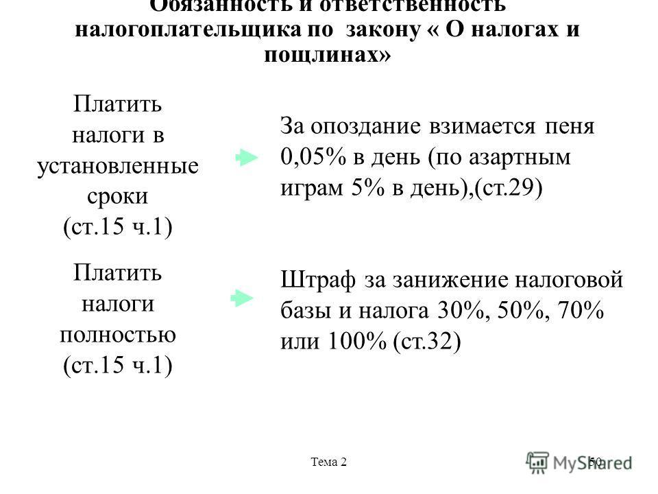 Тема 250 Платить налоги в установленные сроки (ст.15 ч.1) Платить налоги полностью (ст.15 ч.1) За опоздание взимается пеня 0,05% в день (по азартным играм 5% в день),(ст.29) Штраф за занижение налоговой базы и налога 30%, 50%, 70% или 100% (ст.32) Об