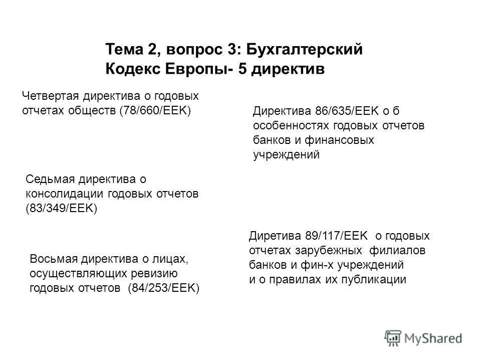 Тема 2, вопрос 3: Бухгалтерский Кодекс Европы- 5 директив Четвертая директива о годовых отчетах обществ (78/660/EEK) Седьмая директива о консолидации годовых отчетов (83/349/EEK) Восьмая директива о лицах, осуществляющих ревизию годовых отчетов (84/2