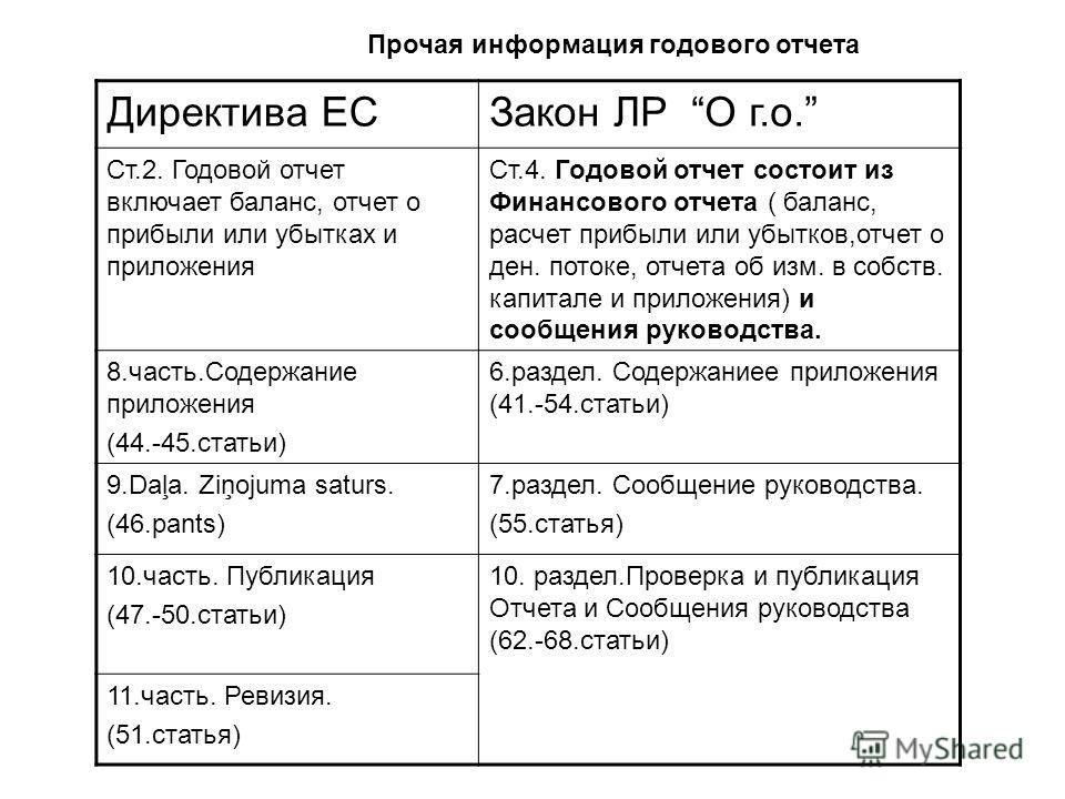 Директива ЕСЗакон ЛР О г.о. Ст.2. Годовой отчет включает баланс, отчет о прибыли или убытках и приложения Ст.4. Годовой отчет состоит из Финансового отчета ( баланс, расчет прибыли или убытков,отчет о ден. потоке, отчета об изм. в собств. капитале и