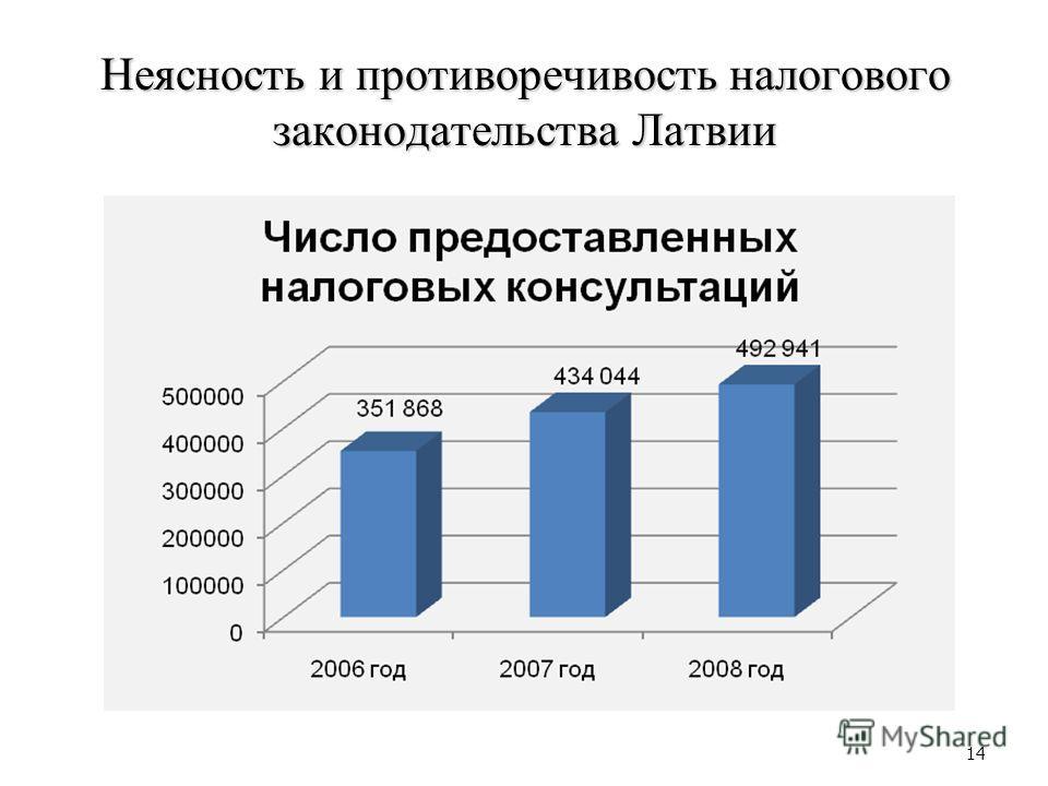 Неясность и противоречивость налогового законодательства Латвии 14
