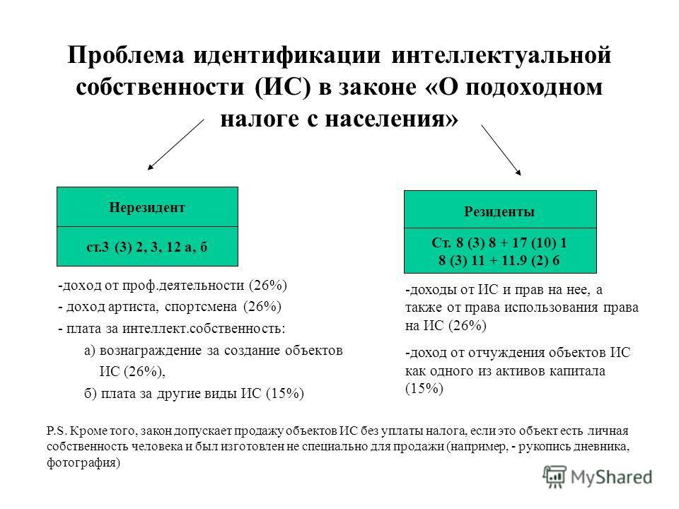 Проблема идентификации интеллектуальной собственности (ИС) в законе «О подоходном налоге с населения» -доход от проф.деятельности (26%) - доход артиста, спортсмена (26%) - плата за интеллект.собственность: а) вознаграждение за создание объектов ИС (2