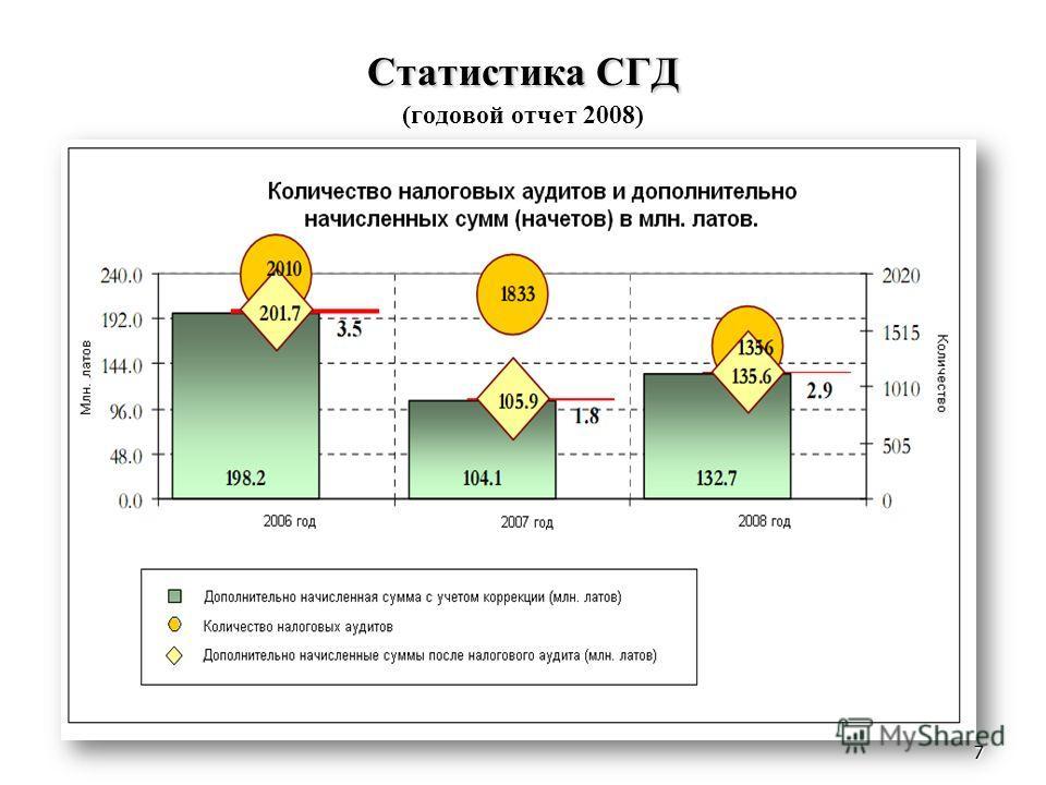 7 Статистика СГД Статистика СГД (годовой отчет 2008) 7