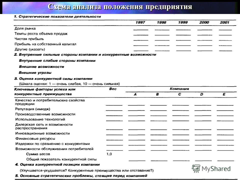 Схема анализа положения предприятия