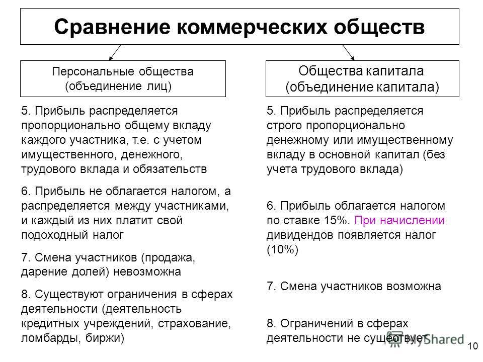 10 5. Прибыль распределяется строго пропорционально денежному или имущественному вкладу в основной капитал (без учета трудового вклада) 6. Прибыль облагается налогом по ставке 15%. При начислении дивидендов появляется налог (10%) 7. Смена участников