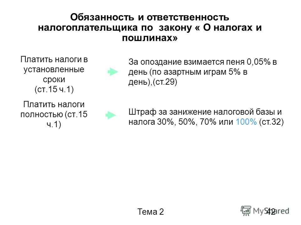 Тема 242 Платить налоги в установленные сроки (ст.15 ч.1) Платить налоги полностью (ст.15 ч.1) За опоздание взимается пеня 0,05% в день (по азартным играм 5% в день),(ст.29) Штраф за занижение налоговой базы и налога 30%, 50%, 70% или 100% (ст.32) Об